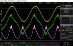 1kHz, 4R, pre-limit mains waveforms. Note the high frequency current harmonics on the waveform crests.